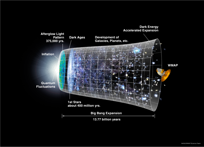 NASA Time Line Of Universe