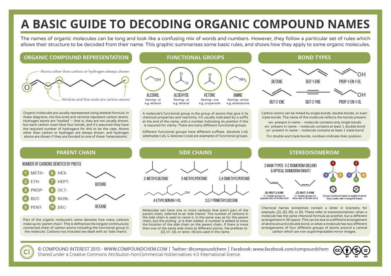 organic molecule names