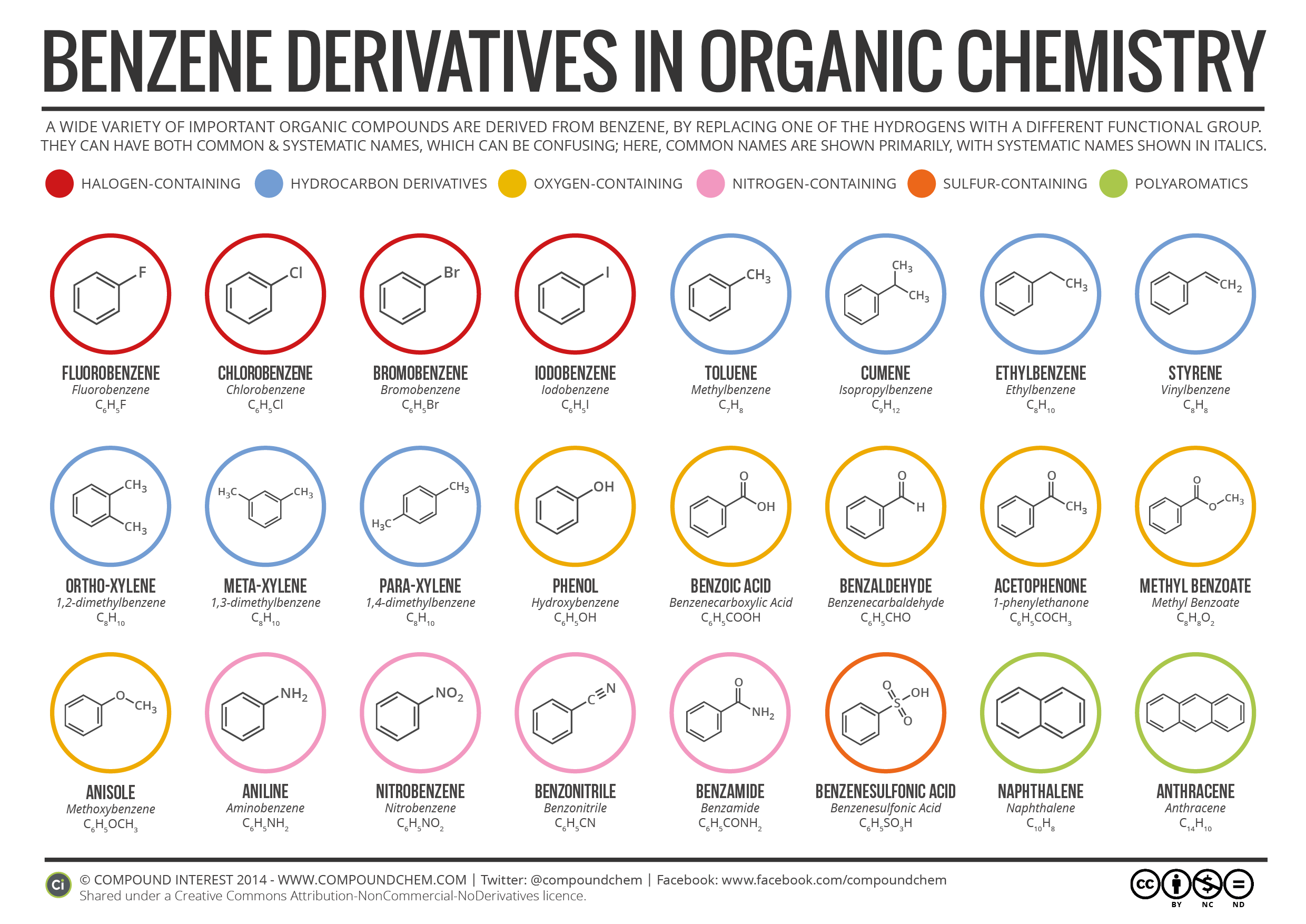 Benzine Derivatives